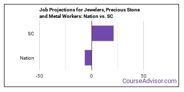 Job Projections for Jewelers, Precious Stone and Metal Workers: Nation vs. SC