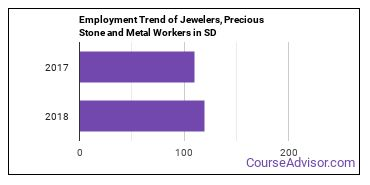 Jewelers, Precious Stone and Metal Workers in SD Employment Trend