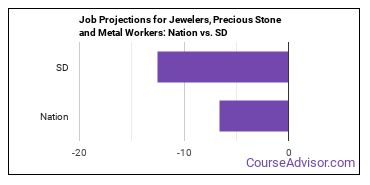 Job Projections for Jewelers, Precious Stone and Metal Workers: Nation vs. SD