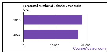 Forecasted Number of Jobs for Jewelers in U.S.