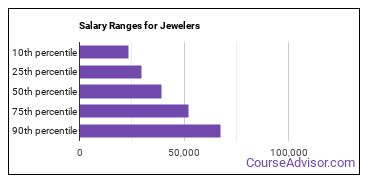 Salary Ranges for Jewelers