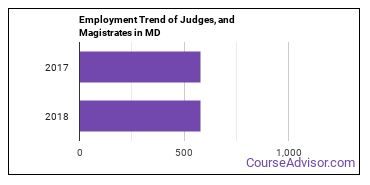 Judges, and Magistrates in MD Employment Trend