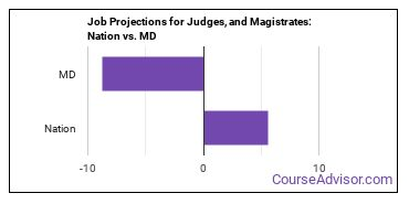 Job Projections for Judges, and Magistrates: Nation vs. MD
