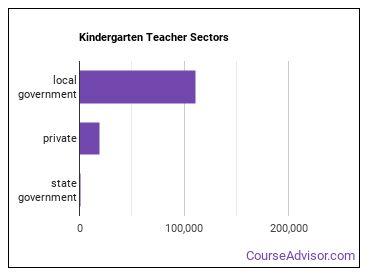 Kindergarten Teacher Sectors