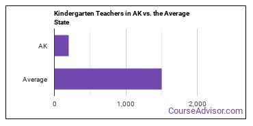 Kindergarten Teachers in AK vs. the Average State