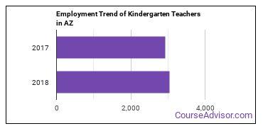 Kindergarten Teachers in AZ Employment Trend