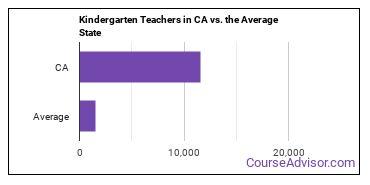 Kindergarten Teachers in CA vs. the Average State