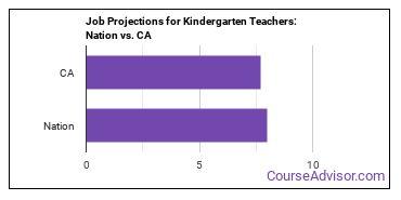 Job Projections for Kindergarten Teachers: Nation vs. CA