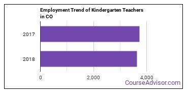 Kindergarten Teachers in CO Employment Trend