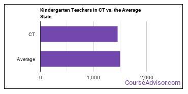 Kindergarten Teachers in CT vs. the Average State