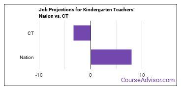 Job Projections for Kindergarten Teachers: Nation vs. CT