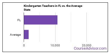 Kindergarten Teachers in FL vs. the Average State