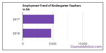 Kindergarten Teachers in GA Employment Trend