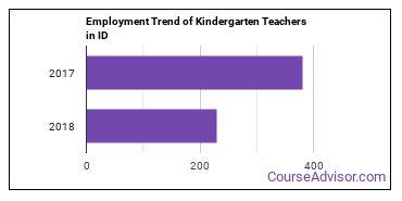 Kindergarten Teachers in ID Employment Trend