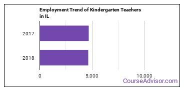 Kindergarten Teachers in IL Employment Trend