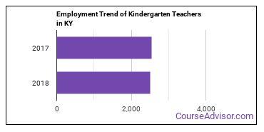 Kindergarten Teachers in KY Employment Trend