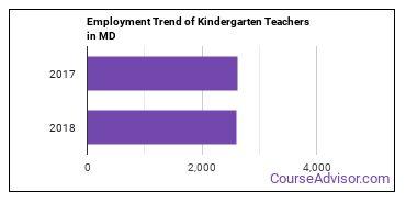 Kindergarten Teachers in MD Employment Trend
