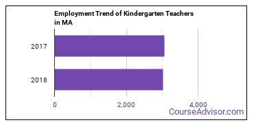 Kindergarten Teachers in MA Employment Trend