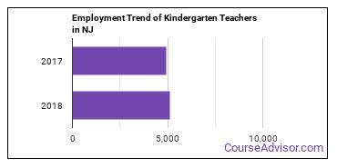 Kindergarten Teachers in NJ Employment Trend