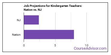 Job Projections for Kindergarten Teachers: Nation vs. NJ
