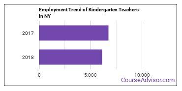 Kindergarten Teachers in NY Employment Trend