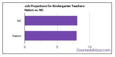 Job Projections for Kindergarten Teachers: Nation vs. NC