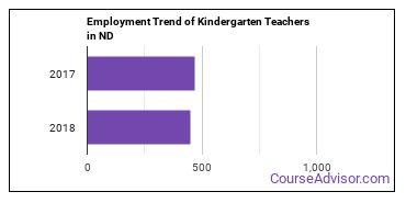 Kindergarten Teachers in ND Employment Trend