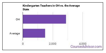 Kindergarten Teachers in OH vs. the Average State