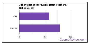 Job Projections for Kindergarten Teachers: Nation vs. OH