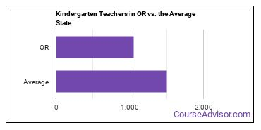 Kindergarten Teachers in OR vs. the Average State