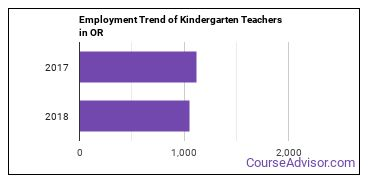 Kindergarten Teachers in OR Employment Trend