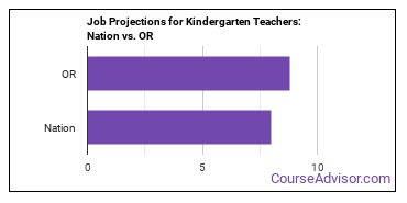 Job Projections for Kindergarten Teachers: Nation vs. OR