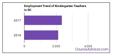 Kindergarten Teachers in SC Employment Trend