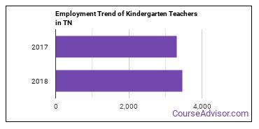 Kindergarten Teachers in TN Employment Trend