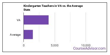 Kindergarten Teachers in VA vs. the Average State