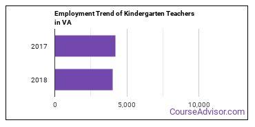 Kindergarten Teachers in VA Employment Trend