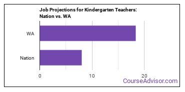 Job Projections for Kindergarten Teachers: Nation vs. WA