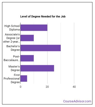 Labor Relations Specialist Degree Level