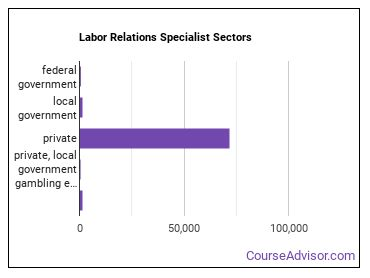 Labor Relations Specialist Sectors