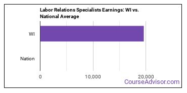 Labor Relations Specialists Earnings: WI vs. National Average