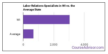 Labor Relations Specialists in WI vs. the Average State