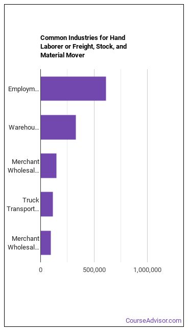 Hand Laborer or Freight, Stock, and Material Mover Industries