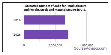 Forecasted Number of Jobs for Hand Laborers and Freight, Stock, and Material Movers in U.S.