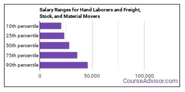 Salary Ranges for Hand Laborers and Freight, Stock, and Material Movers