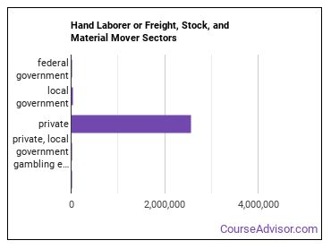 Hand Laborer or Freight, Stock, and Material Mover Sectors
