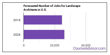 Forecasted Number of Jobs for Landscape Architects in U.S.