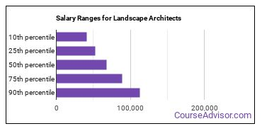 Salary Ranges for Landscape Architects