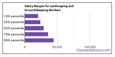 Salary Ranges for Landscaping and Groundskeeping Workers