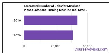 Forecasted Number of Jobs for Metal and Plastic Lathe and Turning Machine Tool Setters, Operators, and Tenders in U.S.
