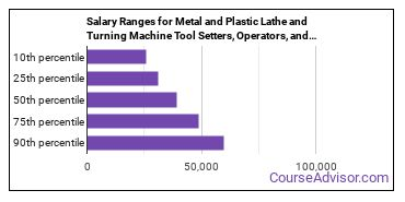 Salary Ranges for Metal and Plastic Lathe and Turning Machine Tool Setters, Operators, and Tenders